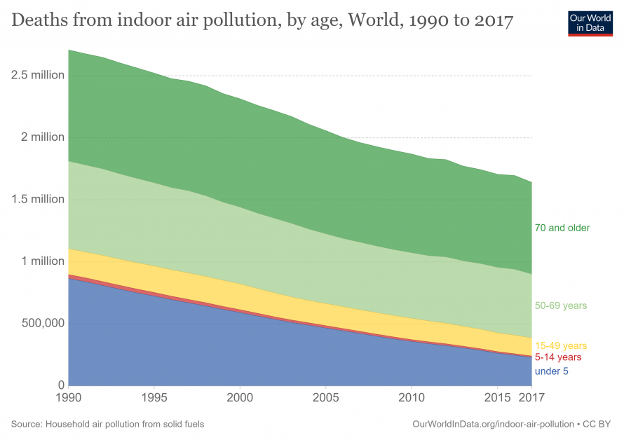 deaths from indoor air pollution by age chart